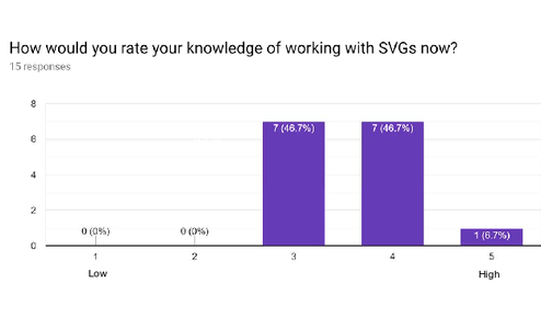 WB2018IN Participants knowledge of working with SVG after Bootcamp