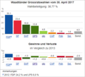 Wahldiagramm VD 2017.png