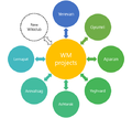 Wikimedia Armenia Wikiclubs project diagram.png