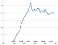 Wikipedia edit rate (x1000 per day).png