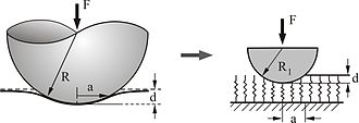 Contact mechanics - Contact between a sphere and an elastic half-space and one-dimensional replaced model.