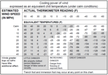 image relating to Printable Wind Chill Chart identify Chilly-climate warfare - Wikipedia