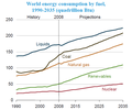World energy consumption by fuel 1990-2035 EIA 2011.png