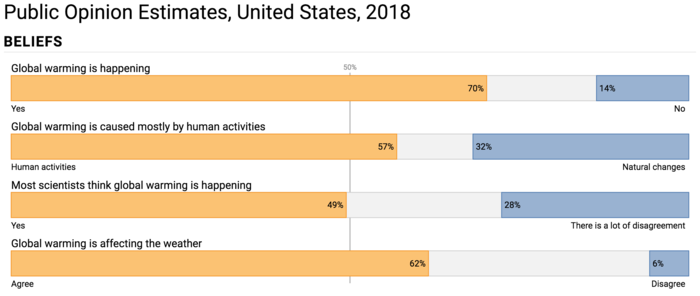Yale climate US public opinion 2018 bar chart.png