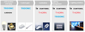 Zumtobel Group - Zumtobel Group Brands value chain