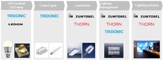 Zumtobel Group - Zumtobel Group Brands value chain