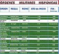 Órdenes militares hispánicas -Tabla-.jpg
