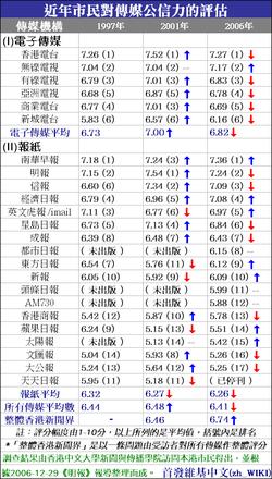 250px-%E9%A6%99%E6%B8%AF%E5%82%B3%E5%AA%92%E5%85%AC%E4%BF%A1%E5%8A%9B%E8%A9%95%E4%BC%B0%28%E5%B8%82%E6%B0%91%29.PNG