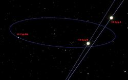 16 Cygni with orbits and names.png
