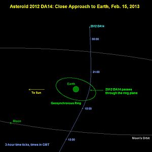 367943 Duende - Diagram of Duende passing Earth on 15 February 2013.