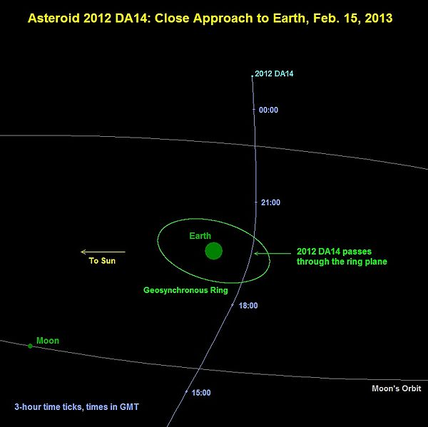 Will Asteroid 2012 Da14 Hit Earth Next Year?