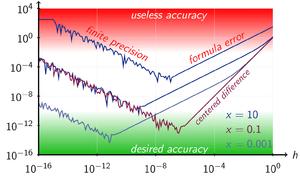 Numerical differentiation - Wikipedia