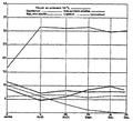 Aimé Girard - Recherches sur la pomme de terre industrielle 1900 - diagramme 4.png