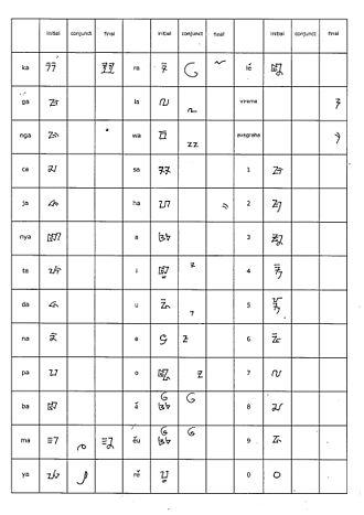Sundanese script - Old Sundanese script