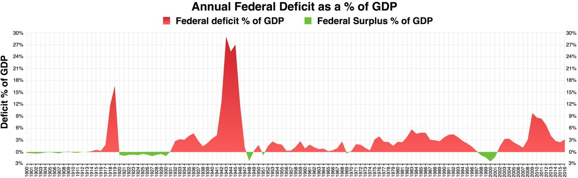 Annual federal deficit as a percent of GDP