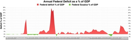 Federal Deficit  as a percent of GDP
