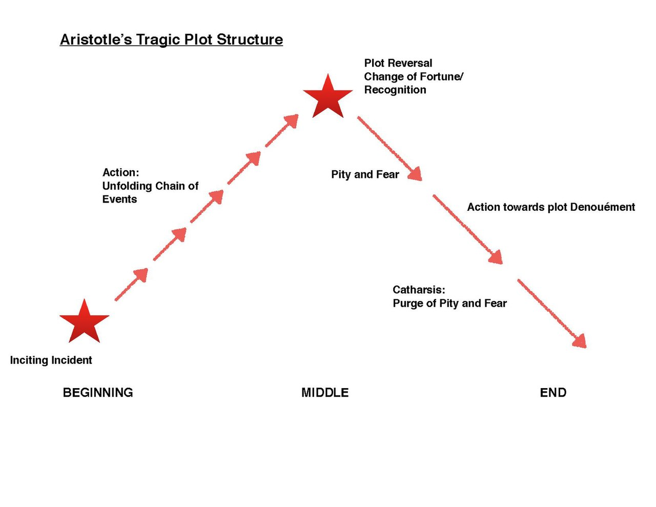 aristotles rhetoric theory Aristotle's three modes of persuasion in rhetoric persuasion is clearly a sort of demonstration, since we are most fully persuaded when we consider a thing to have.
