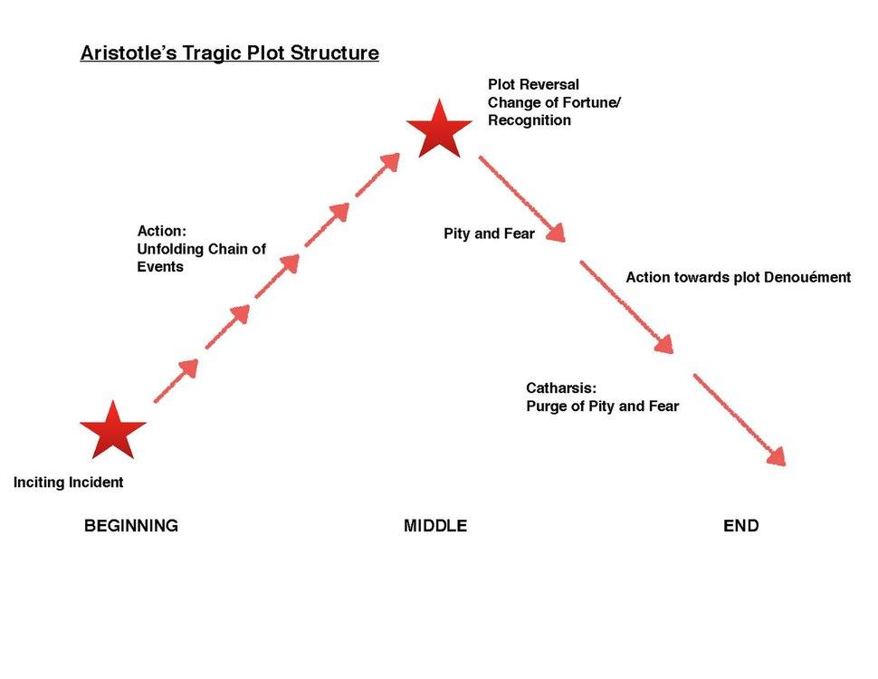 Aristotle's Tragic Plot Structure.pdf