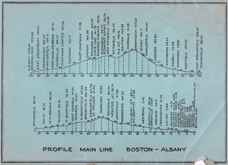 Boston and Albany Railroad - Gradient Profile of Main Line Boston-Albany