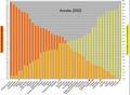B1Tonnes de CO2 émis par habitant et population mondiale cumulé en 2002.png