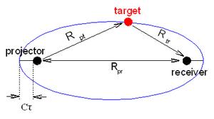 Bistatic sonar - Bistatic sonar dead zone