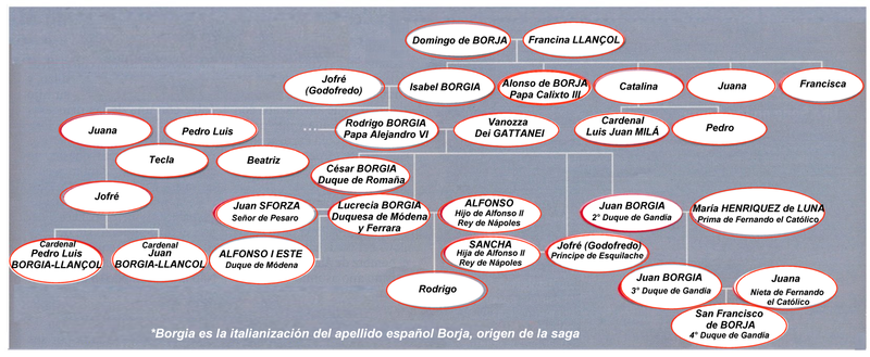 The genealogical tree of Borgia Family.