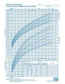 Growth chart wikipedia