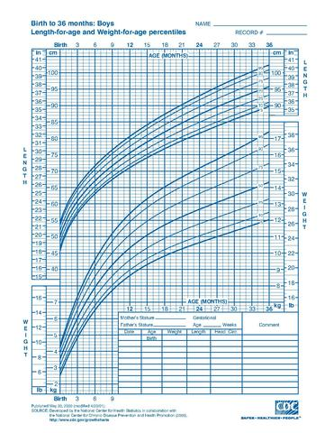 FileCdc Growth Chart Boys Birth To  Mths CjCPdf  Wikimedia