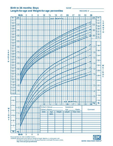 File:CDC growth chart boys birth to 36 mths cj41c017.pdf