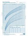 File:CDC growth chart boys birth to 36 mths cj41c017.pdf ...