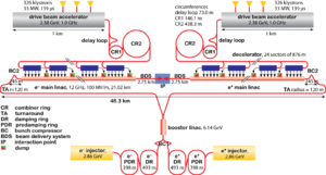 Compact Linear Collider - Compact Linear Collider layout for nominal 3 TeV version