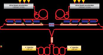 Compact Linear Collider Wikipedia