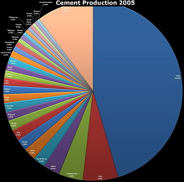 Cement Production.JPG