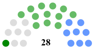 Clare County Council - Image: Clare County Council Composition
