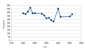 Clopton, Suffolk - Graph of Clopton's population from 1801 to 2011, from available census records.