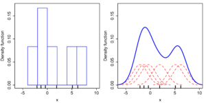 Kernel density estimation - Comparison of the histogram (left) and kernel density estimate (right) constructed using the same data. The 6 individual kernels are the red dashed curves, the kernel density estimate the blue curves. The data points are the rug plot on the horizontal axis.