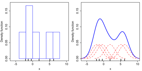 Comparison of the histogram (left) and kernel density estimate (right) constructed using the same data. The six individual kernels are the red dashed curves, the kernel density estimate the blue curves. The data points are the rug plot on the horizontal axis.