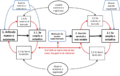 Concept map of construction of an article of a political or conjunctural subject in Wikipedia.png