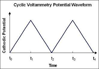 Cyclic voltammetry - Figure 2. Cyclic voltammetry waveform.