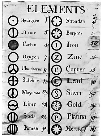 History of the periodic table - Dalton (1806): listing the known elements by atomic weight