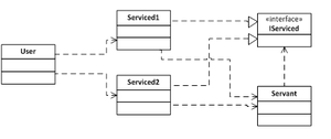 Servant (design pattern) - Figure 2: User requests operations from serviced instances, which then asks servant to do it for them.