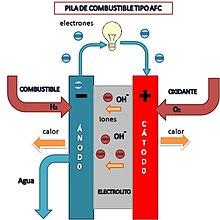 cb5c2d21b Pila de combustible - Wikipedia, la enciclopedia libre