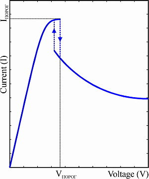 Gunn diode - Current-voltage (IV) curve of a Gunn diode.  It shows negative resistance above the threshold voltage (Vпорог)