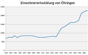 Öhringen - Number of inhabitants Öhringen with districts