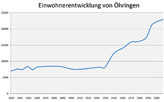 Öhringen - Number of inhabitants Öhringen with districts