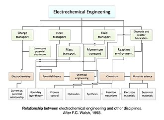 Electrochemical engineering - This diagram shows the relationship between electrochemical engineering and other disciplines.