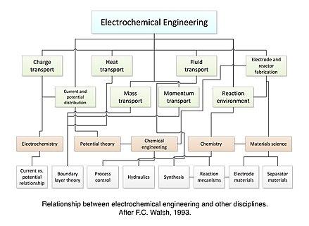 Industrial Electrochemistry Book