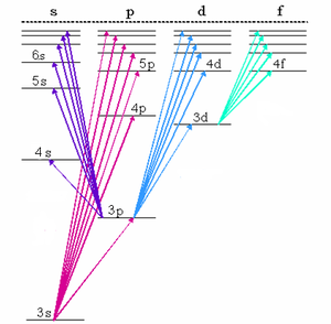 Sharp series - Grotrian diagram for sodium.  Sharp series is due to 3p-mS transitions shown here in purple.