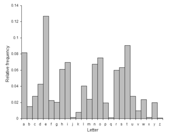 A typical distribution of letters in English language text. Weak ciphers do not sufficiently mask the distribution, and this might be exploited by a cryptanalyst to read the message.