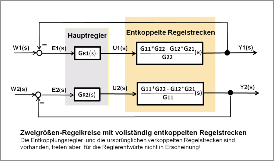 Regler - Wikiwand